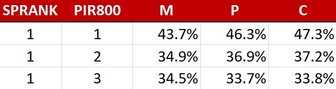 Horse Racing Winning Odds Statistics - Rank Analysis